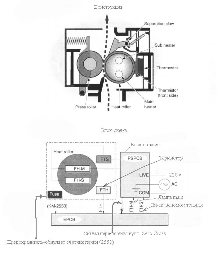 Kyocera KM-2050 Сброс Счетчика - Garu